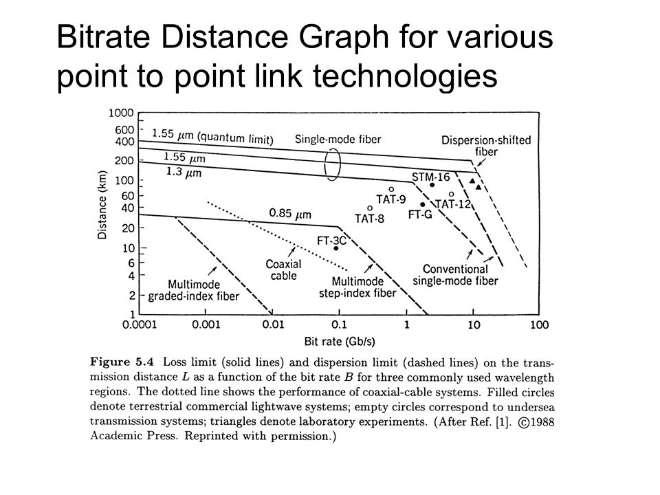 Bitrate Distance Graph for various point to point link technologies