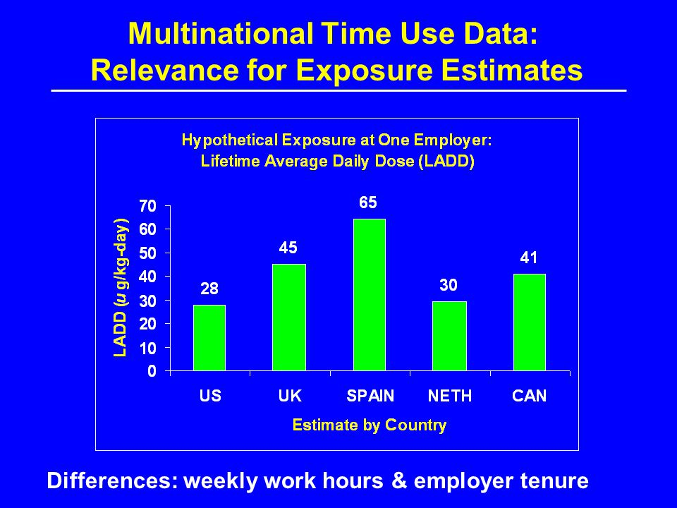 Multinational Time Use Data: Relevance for Exposure Estimates