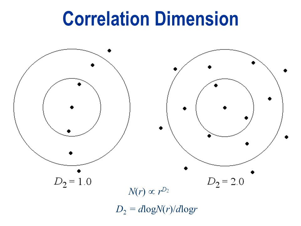 Correlation Dimension