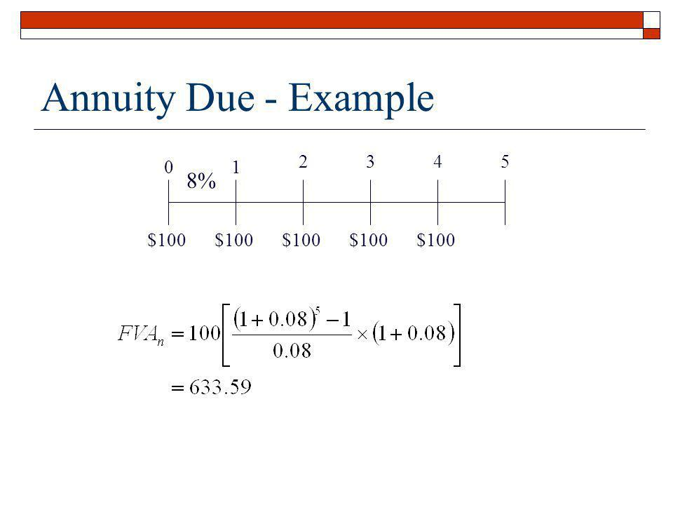 Annuity Due - Example 1 2 3 4 5 $100 8%