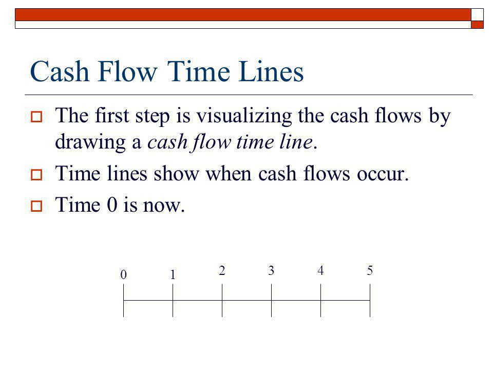 Cash Flow Time Lines The first step is visualizing the cash flows by drawing a cash flow time line.