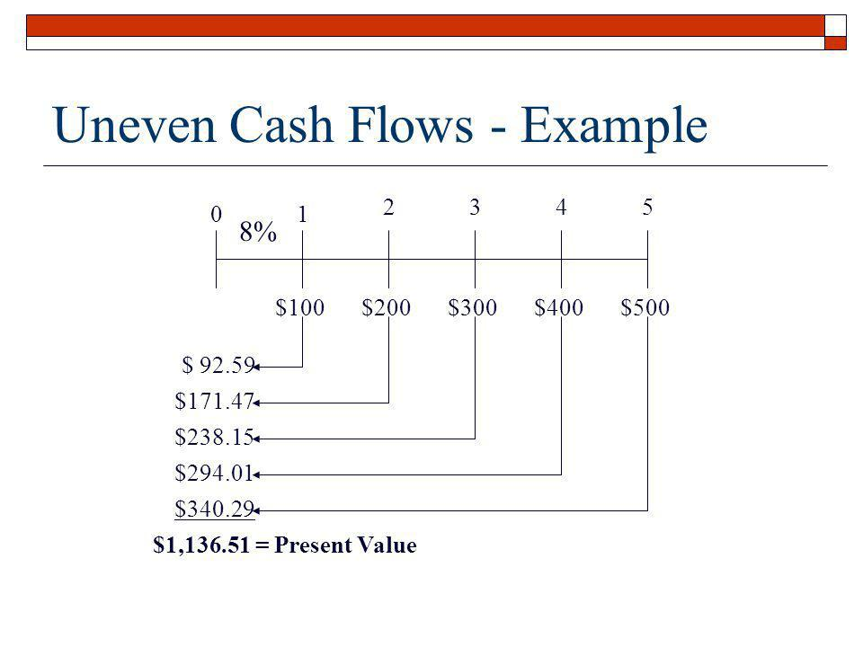 Uneven Cash Flows - Example