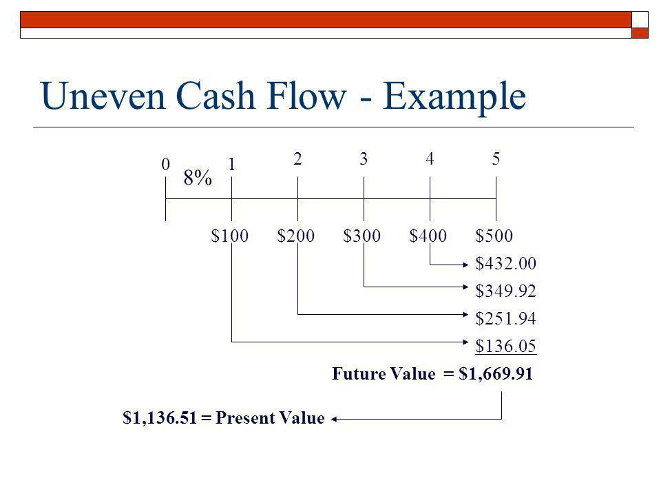 Uneven Cash Flow - Example