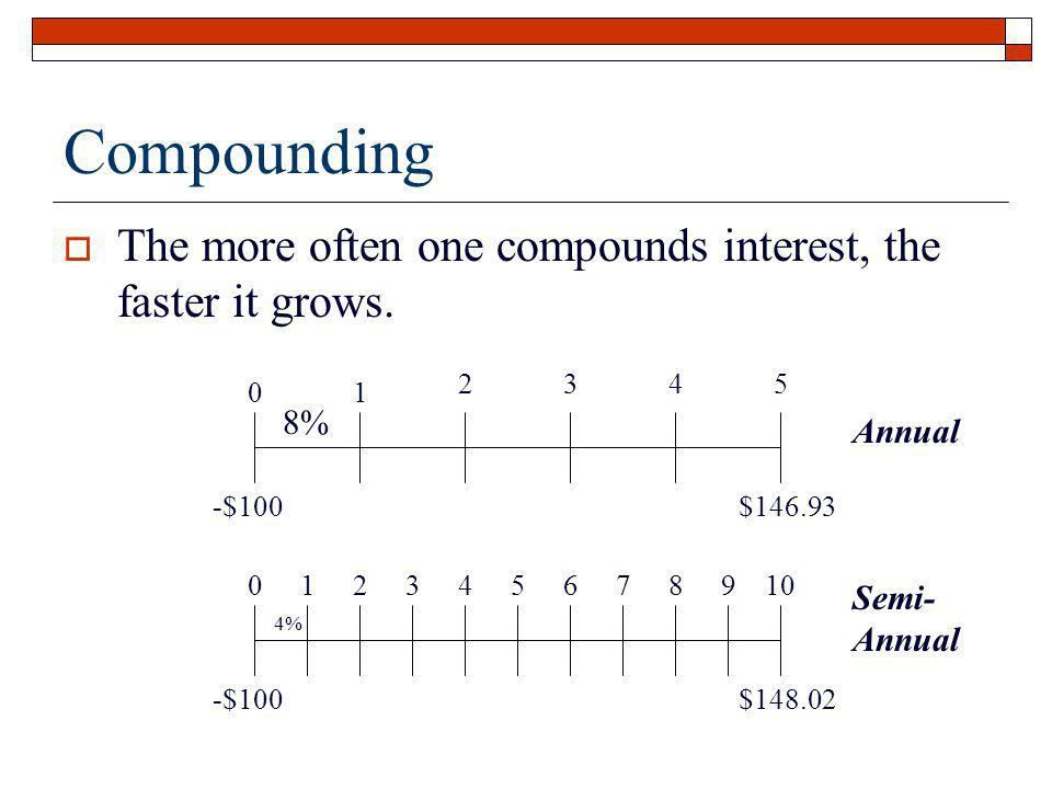 Compounding The more often one compounds interest, the faster it grows. 1. 2. 3. 4. 5. 8% -$100.