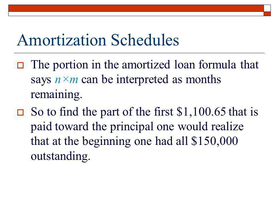 Amortization Schedules