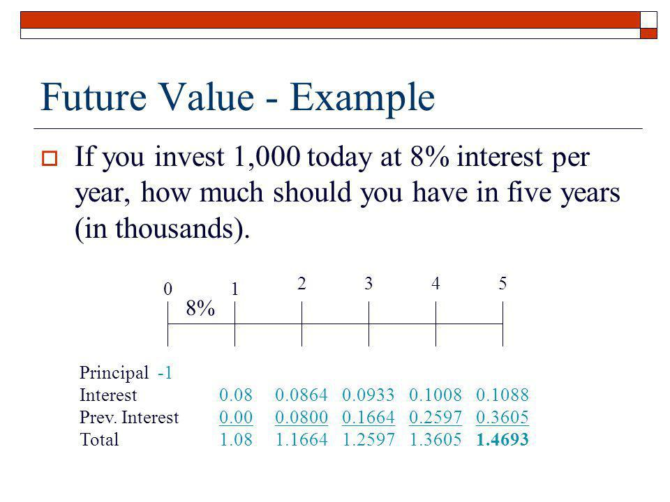 Future Value - Example If you invest 1,000 today at 8% interest per year, how much should you have in five years (in thousands).