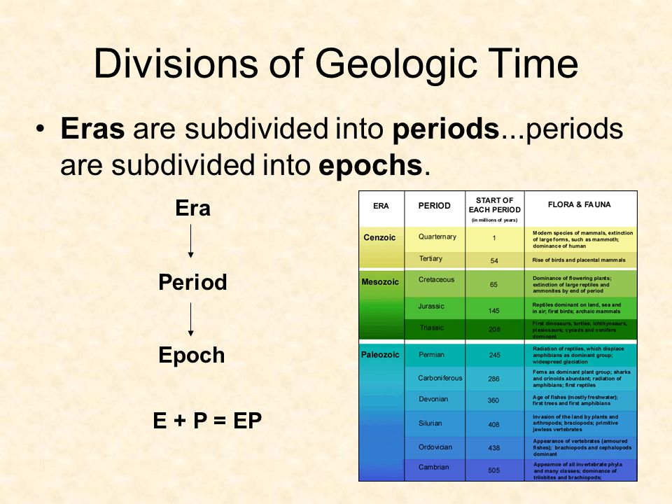 Divisions of Geologic Time