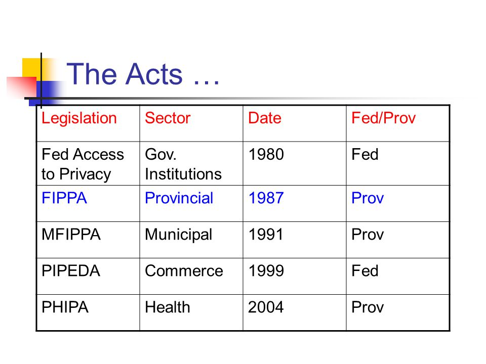 The Acts … Legislation Sector Date Fed/Prov Fed Access to Privacy