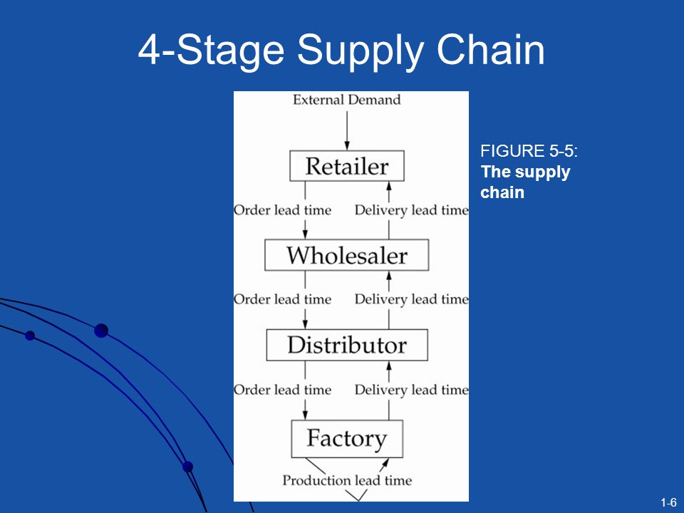4-Stage Supply Chain FIGURE 5-5: The supply chain