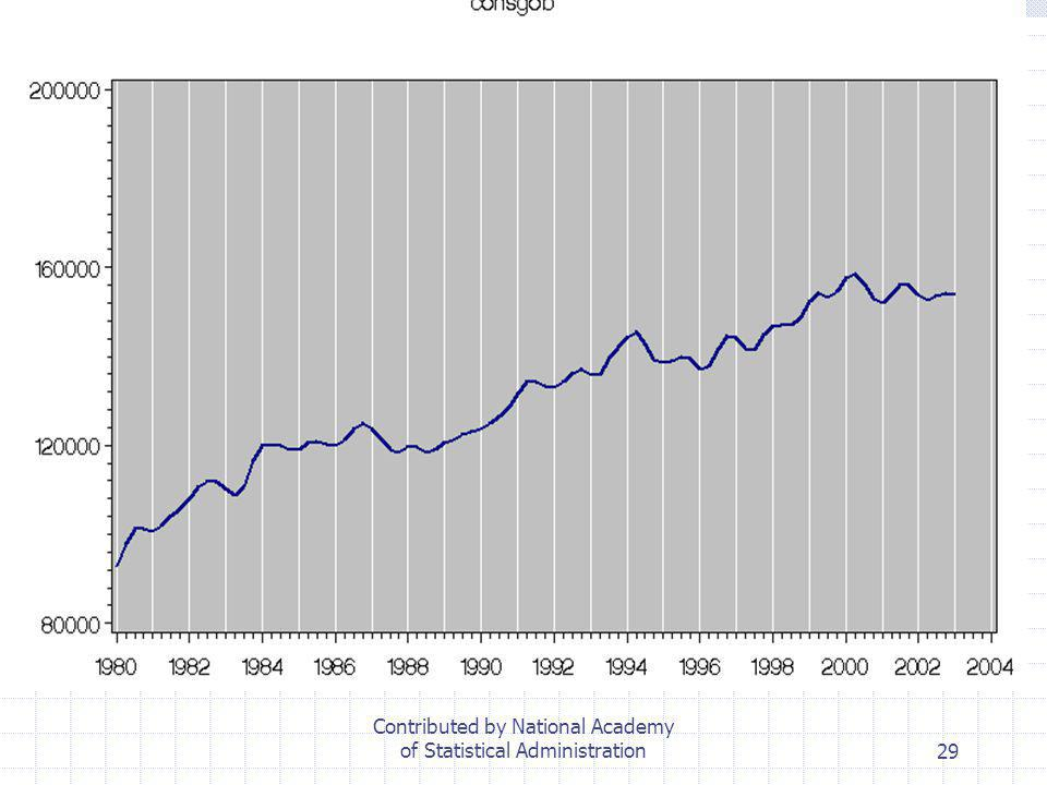 Contributed by National Academy of Statistical Administration