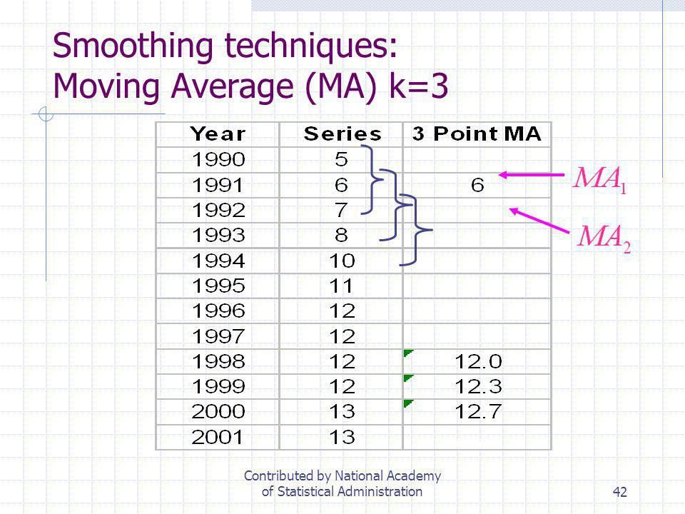 Smoothing techniques: Moving Average (MA) k=3