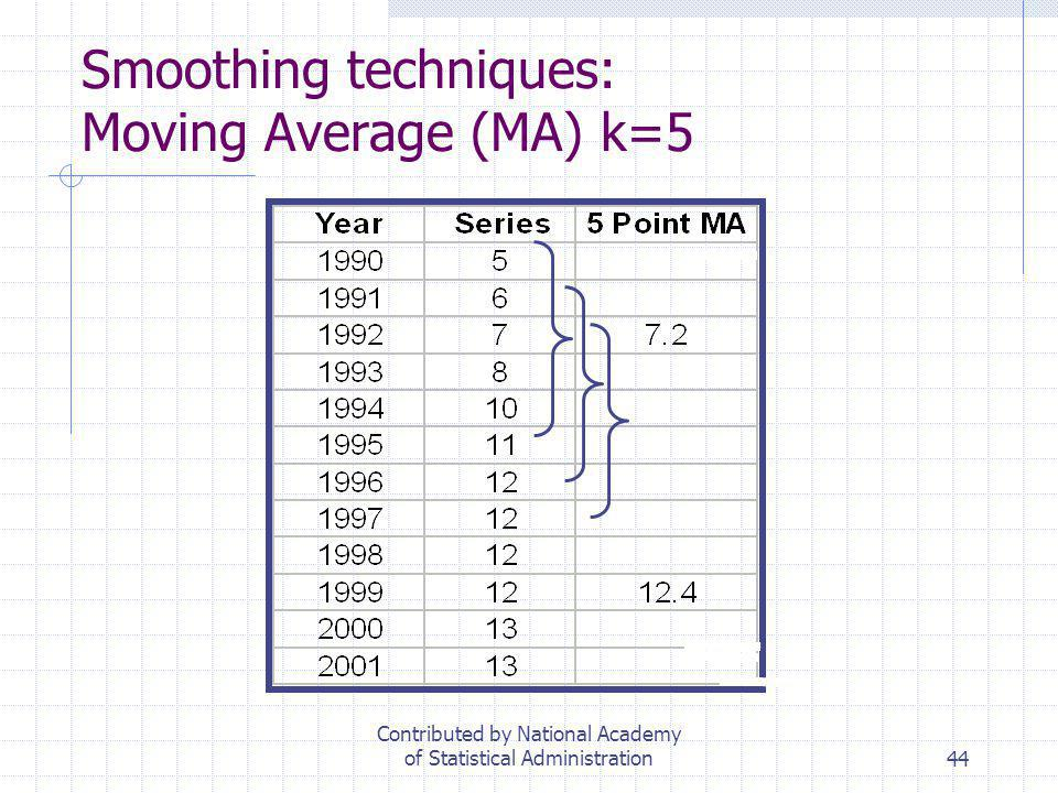 Smoothing techniques: Moving Average (MA) k=5