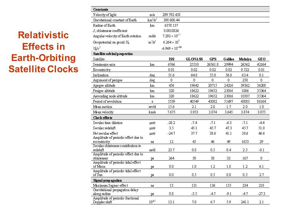 Relativistic Effects in Earth-Orbiting Satellite Clocks