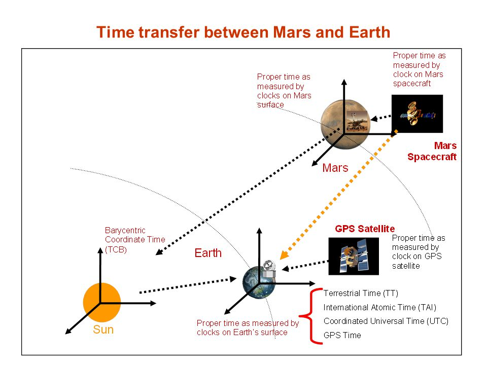 Time transfer between Mars and Earth