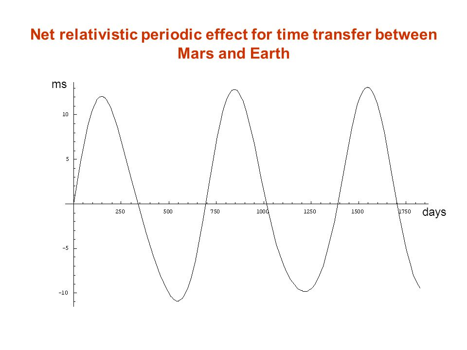 Net relativistic periodic effect for time transfer between Mars and Earth