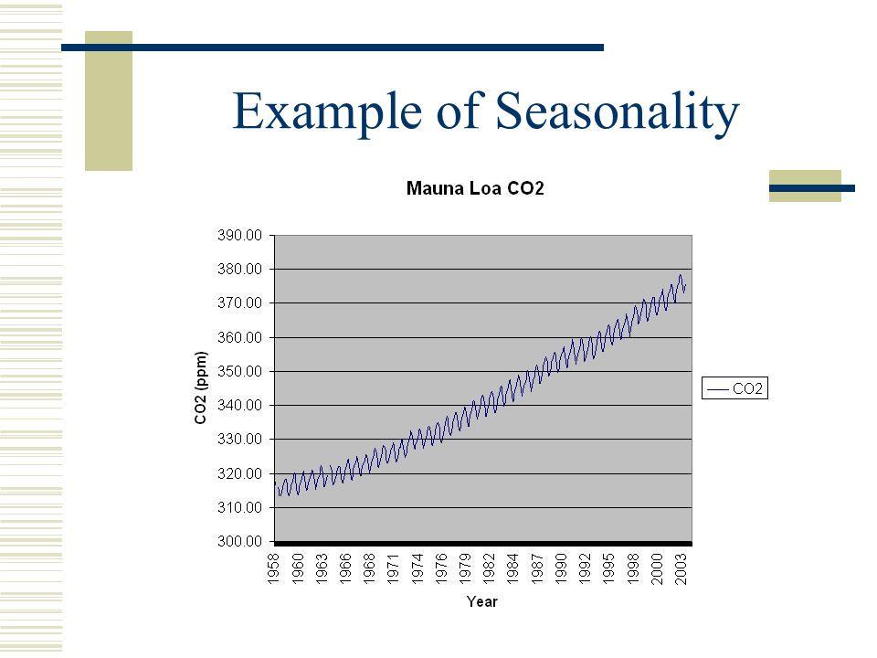 Example of Seasonality
