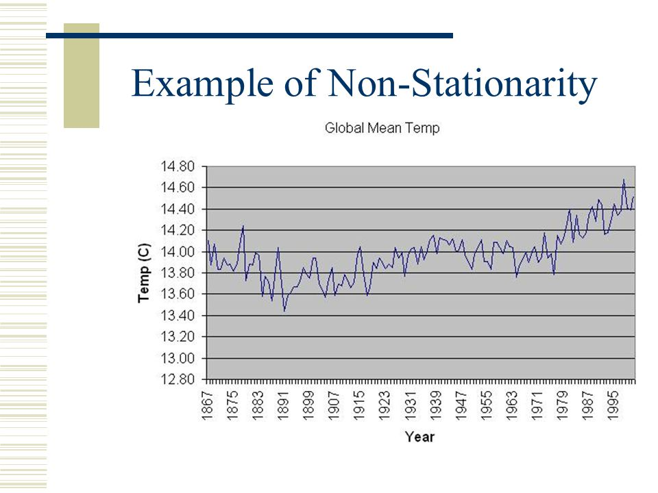 Example of Non-Stationarity