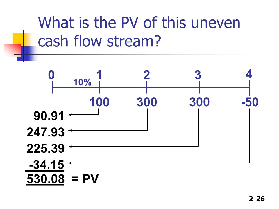 What is the PV of this uneven cash flow stream