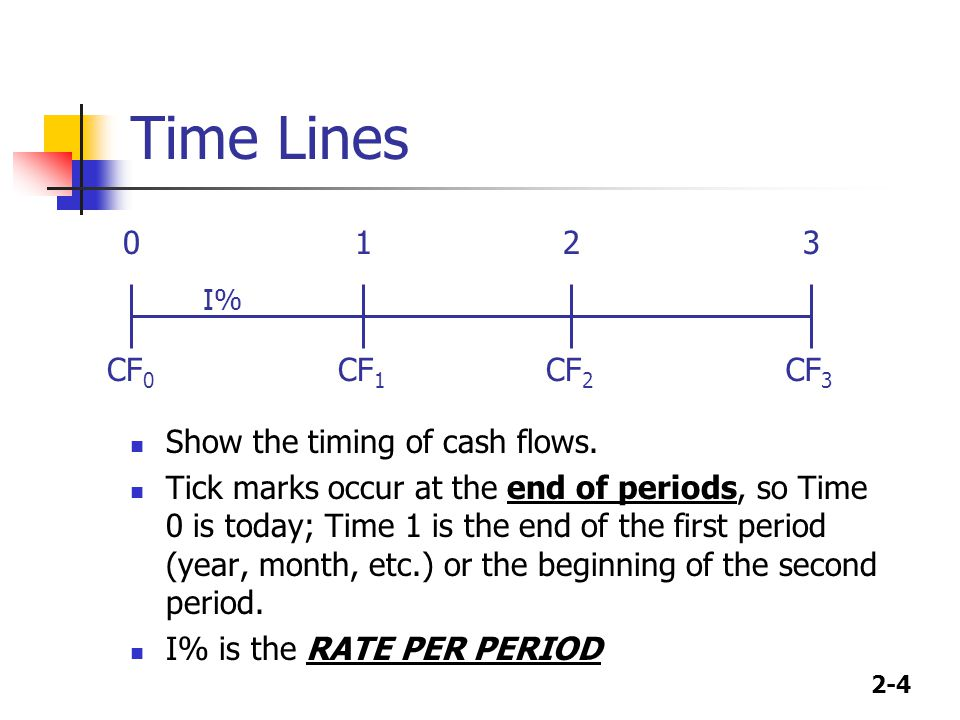 Time Lines 1 2 3 CF0 CF1 CF2 CF3 Show the timing of cash flows.