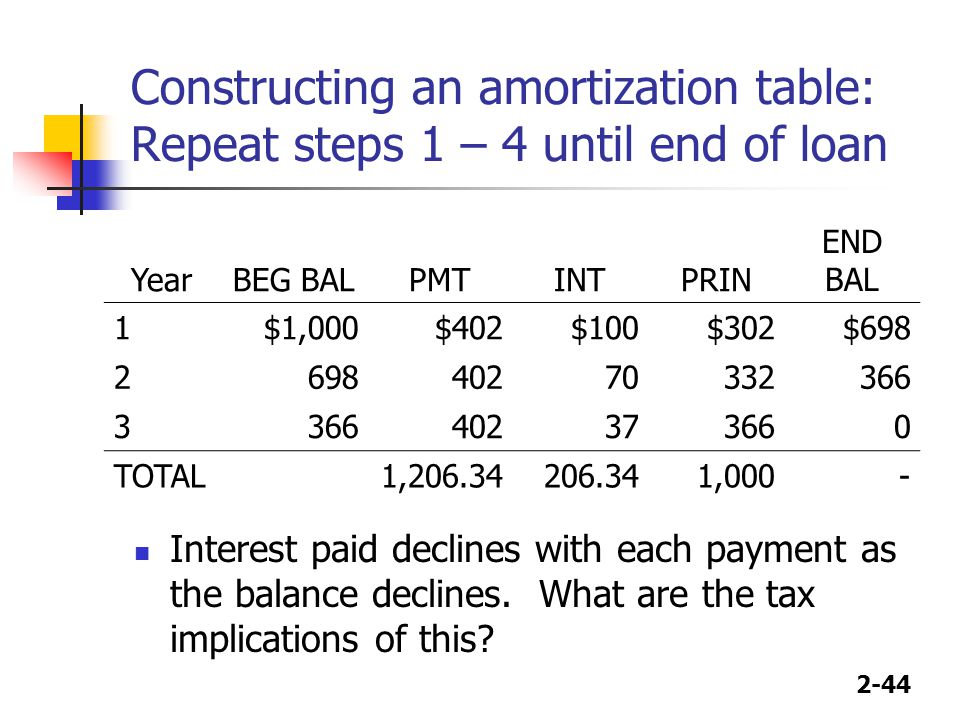 Constructing an amortization table: Repeat steps 1 – 4 until end of loan