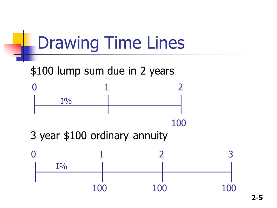Drawing Time Lines $100 lump sum due in 2 years