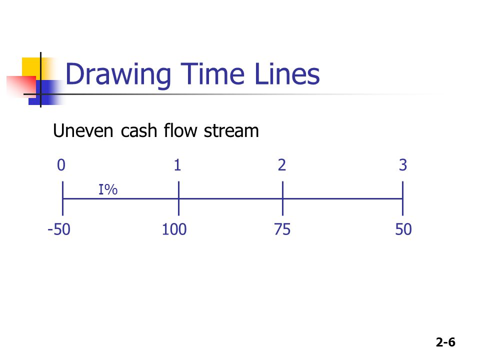 Drawing Time Lines 100 50 75 1 2 3 I% -50 Uneven cash flow stream