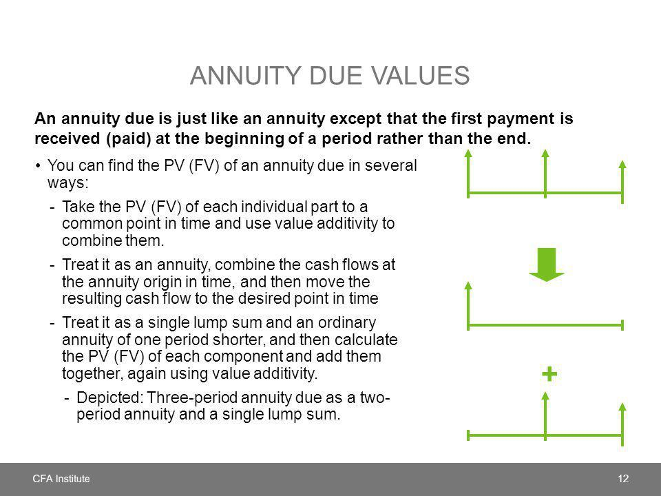 Annuity Due Values