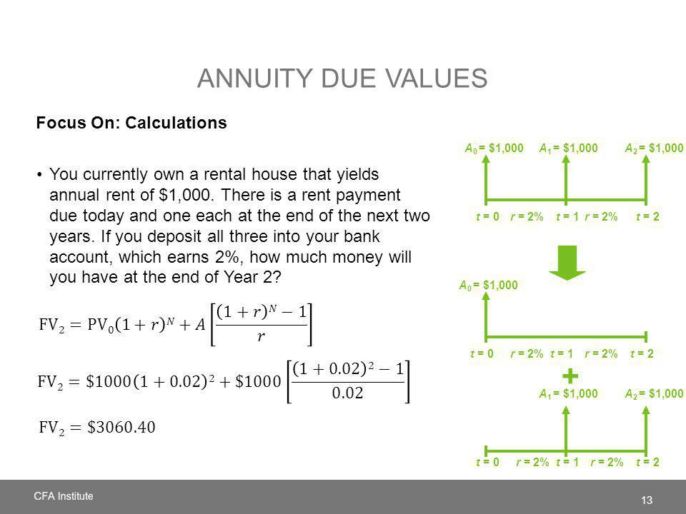 + Annuity Due Values Focus On: Calculations