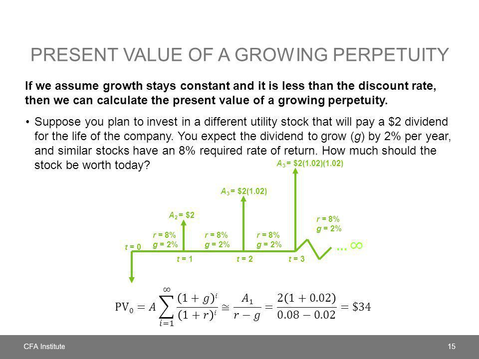 Present Value of a Growing Perpetuity
