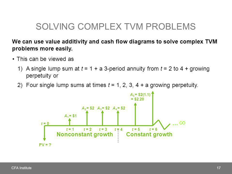 Solving complex TVM problems