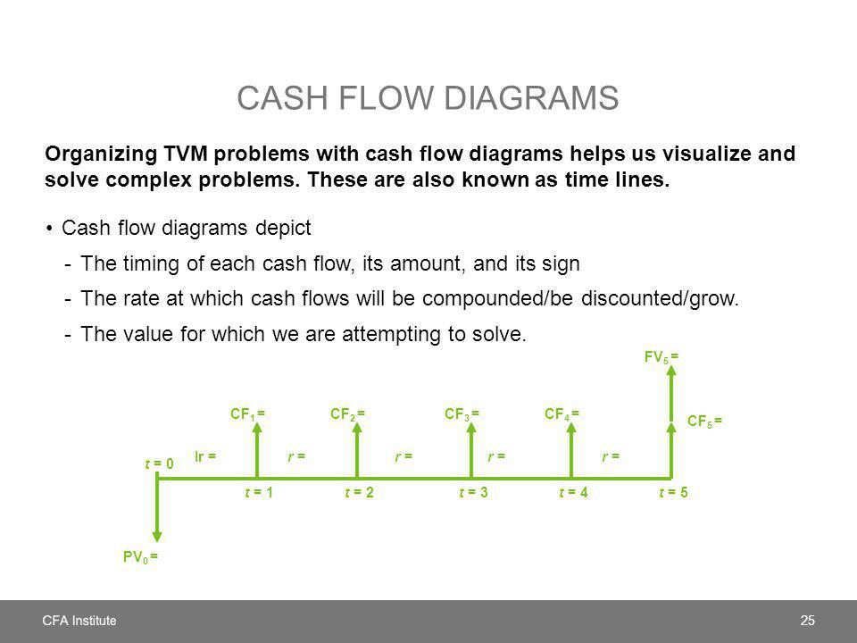 Cash flow diagrams Organizing TVM problems with cash flow diagrams helps us visualize and solve complex problems. These are also known as time lines.