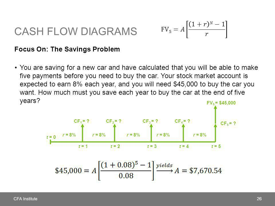 Cash flow diagrams FV5=𝐴 1+𝑟 𝑁−1 𝑟 Focus On: The Savings Problem