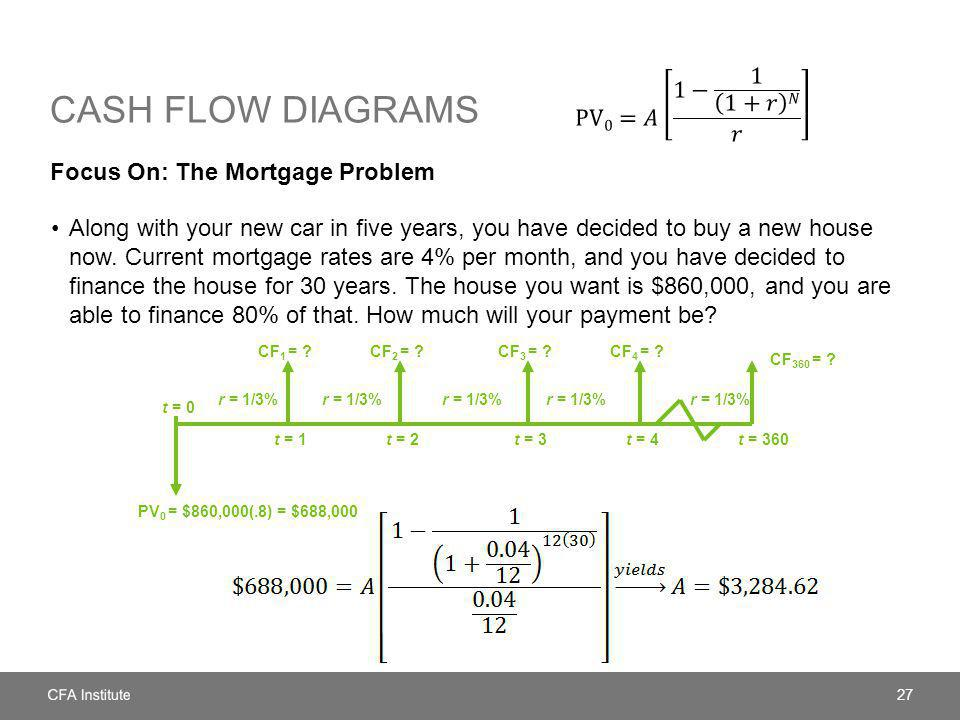 Cash flow diagrams PV0=𝐴 1− 1 1+𝑟 𝑁 𝑟 Focus On: The Mortgage Problem