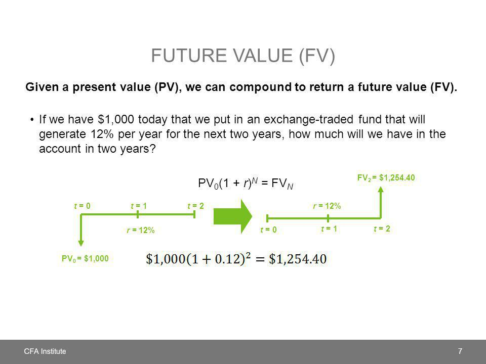 Future Value (FV) Given a present value (PV), we can compound to return a future value (FV).