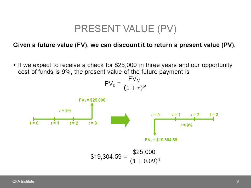 Present Value (PV) Given a future value (FV), we can discount it to return a present value (PV).