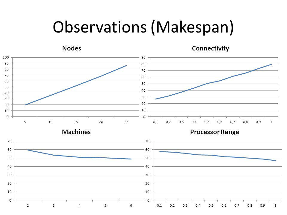 Observations (Makespan)