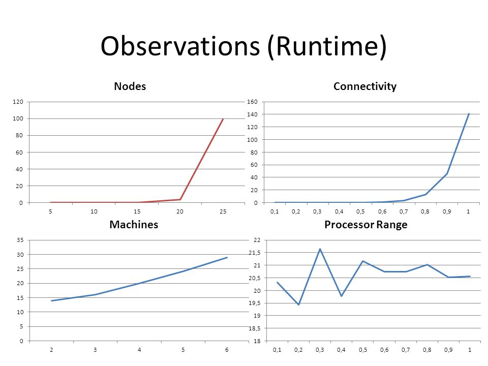 Observations (Runtime)