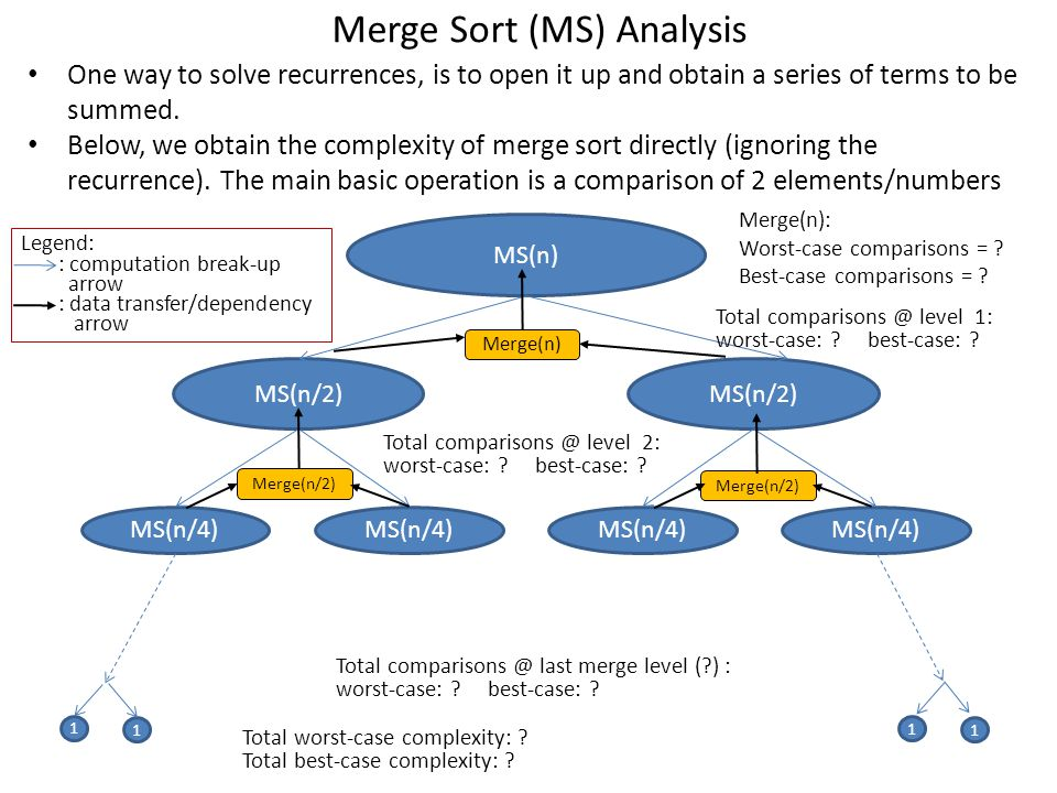 Merge Sort (MS) Analysis