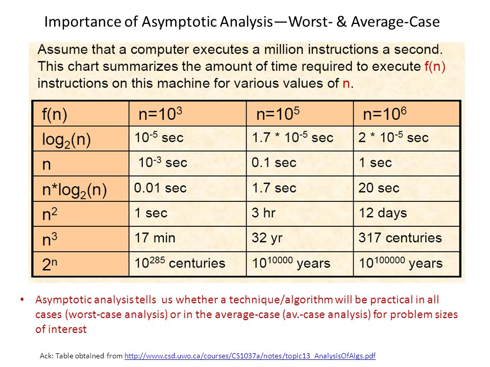 Importance of Asymptotic Analysis—Worst- & Average-Case