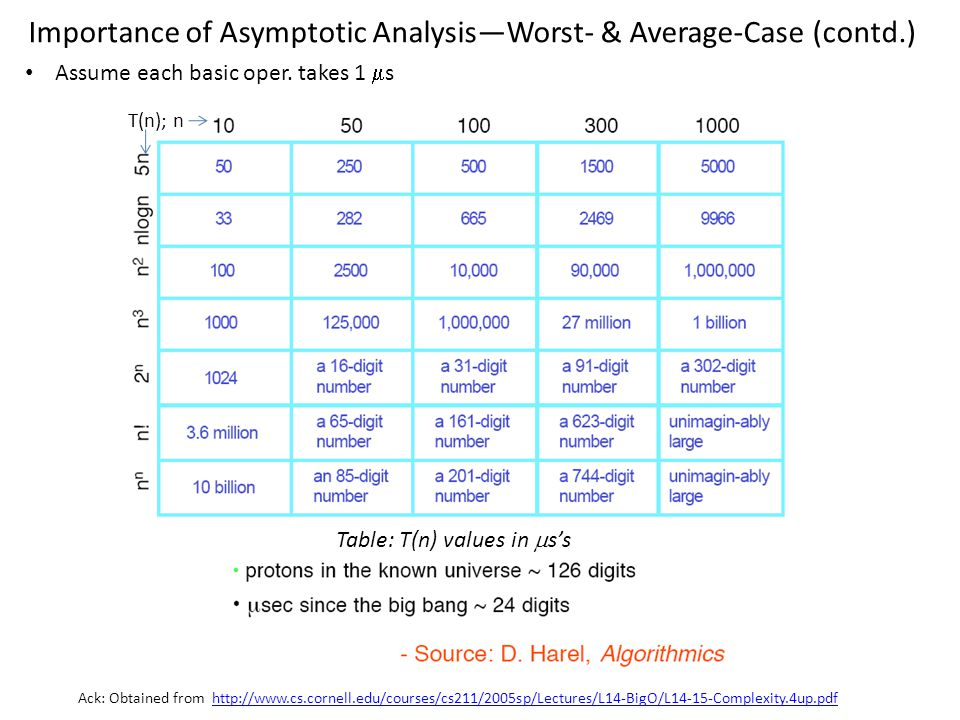 Importance of Asymptotic Analysis—Worst- & Average-Case (contd.)