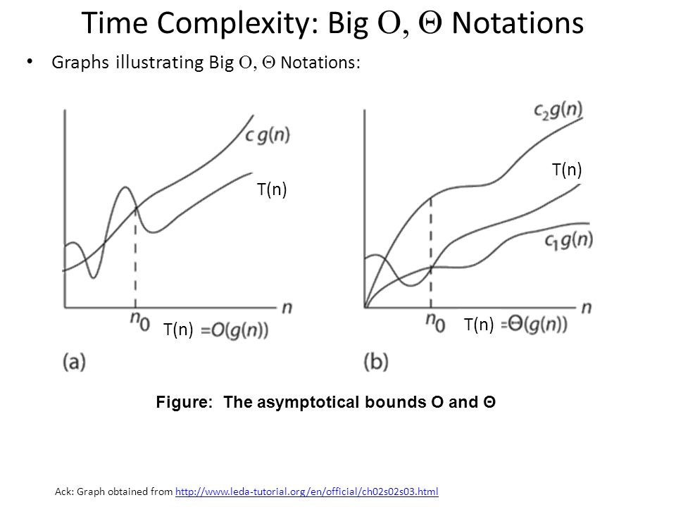 Time Complexity: Big O, Q Notations