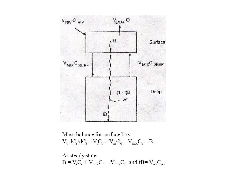 Mass balance for surface box