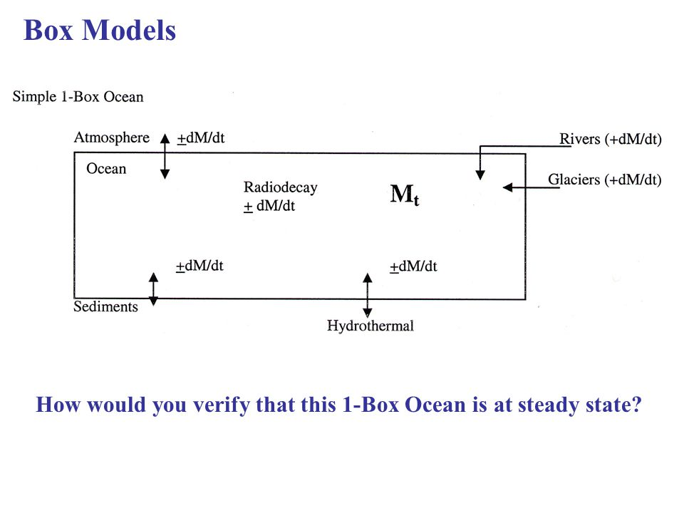 Box Models How would you verify that this 1-Box Ocean is at steady state