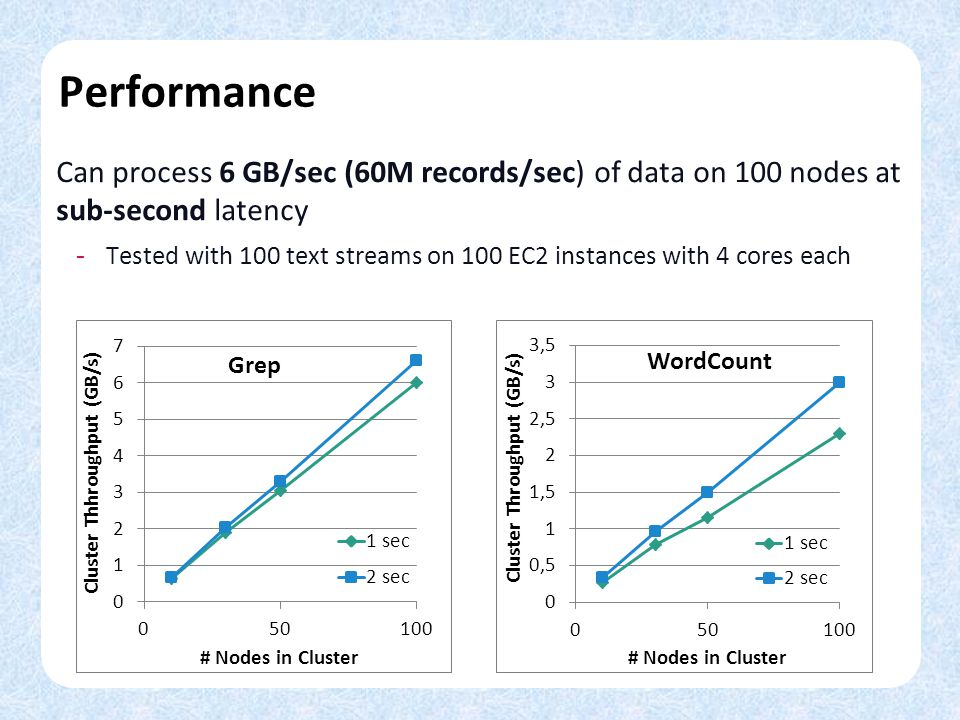 Performance Can process 6 GB/sec (60M records/sec) of data on 100 nodes at sub-second latency.