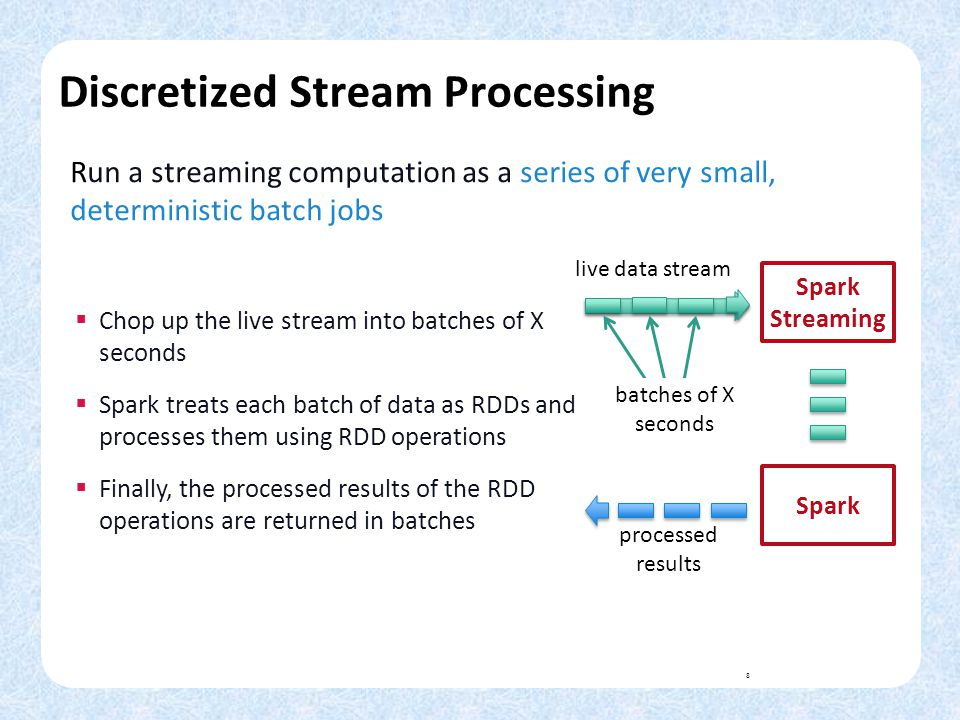 Discretized Stream Processing
