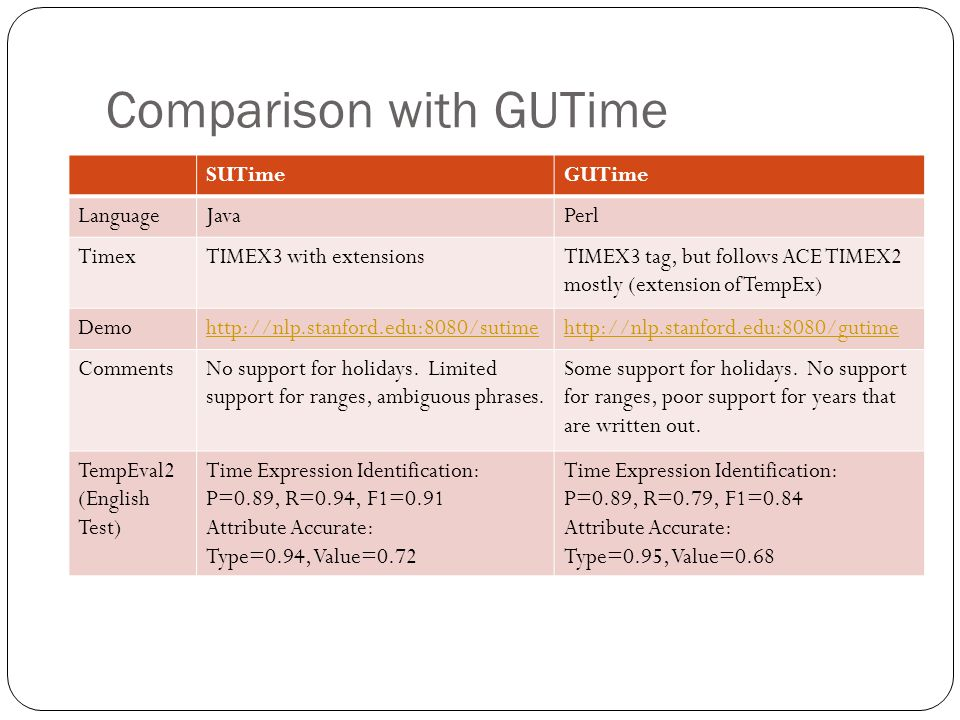 Comparison with GUTime