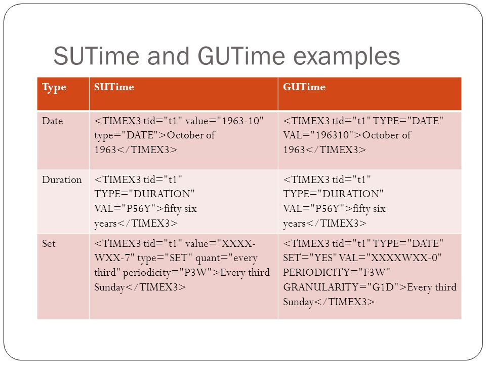 SUTime and GUTime examples
