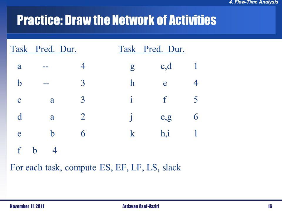 Practice: Draw the Network of Activities