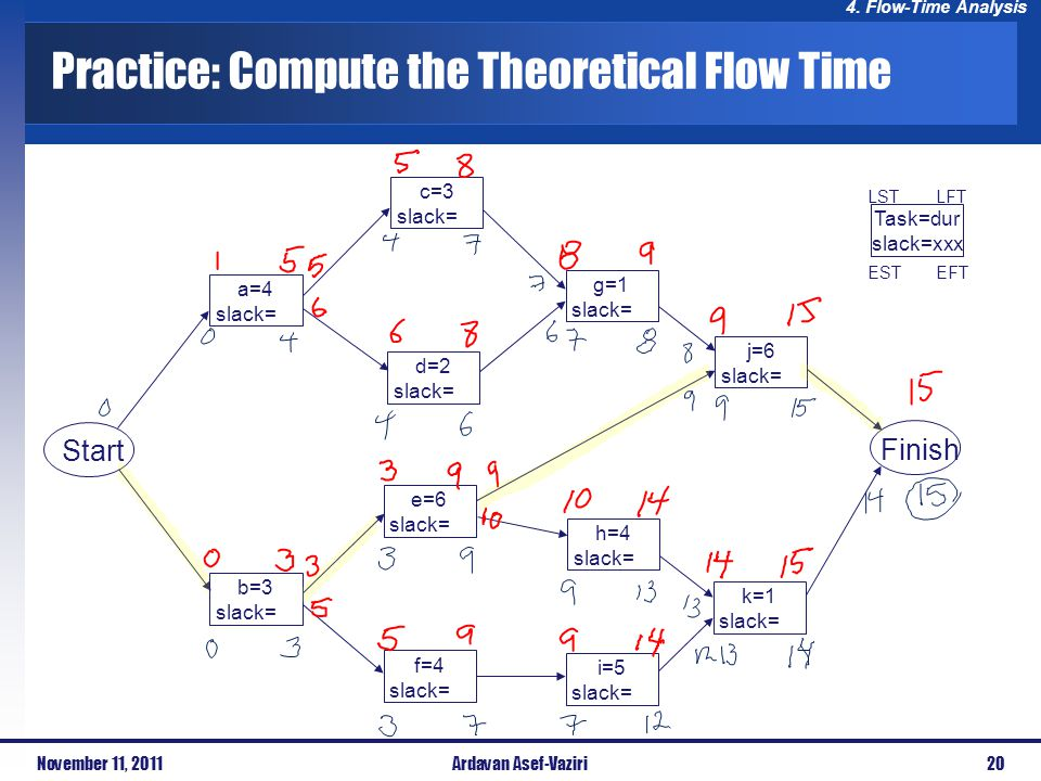 Practice: Compute the Theoretical Flow Time