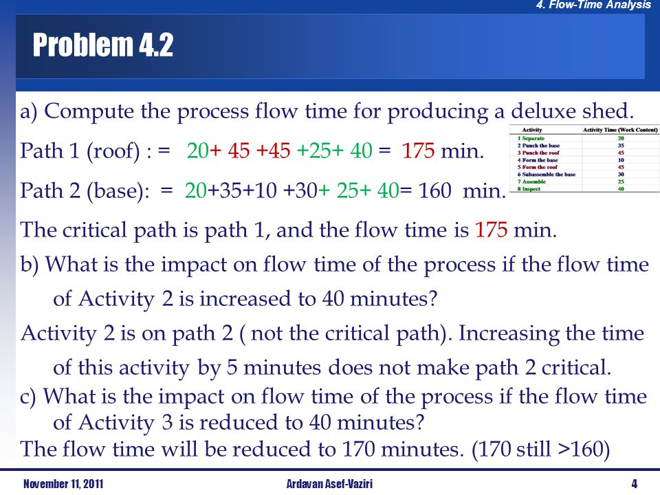 Problem 4.2 a) Compute the process flow time for producing a deluxe shed. Path 1 (roof) : = 20+ 45 +45 +25+ 40 = 175 min.